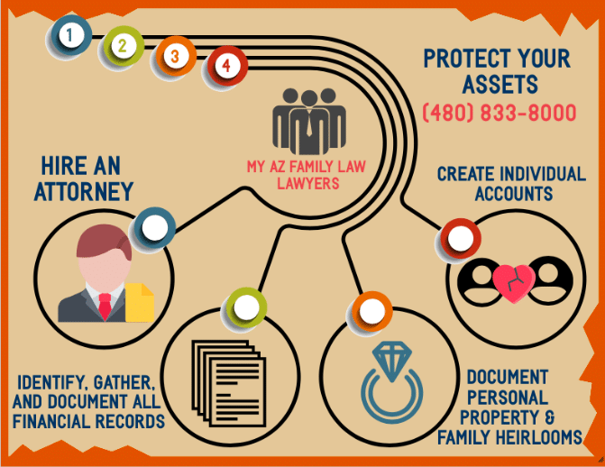 Infographic protect your assets with My AZ family law lawyer, Asset protection lawyers in Arizona